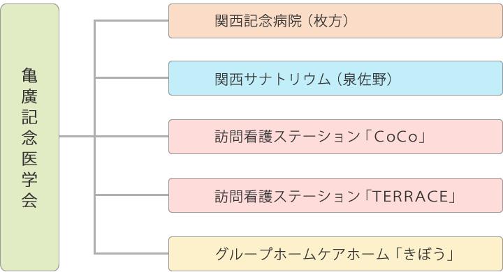 亀廣記念医学会 組織図